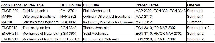 Engineering Courses at JCU